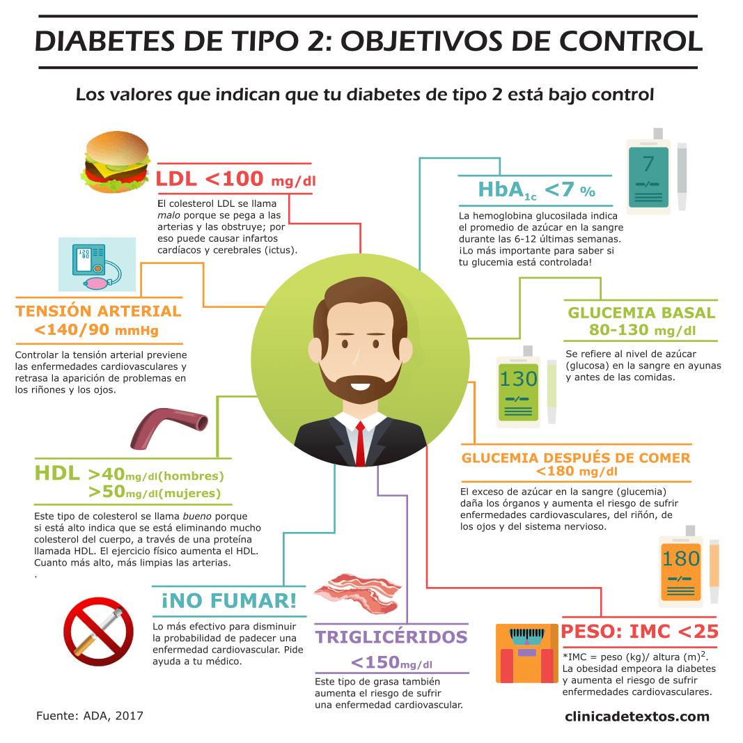 Infografía de salud: Objetivos de control de la diabetes